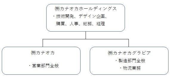 http://www2.kanaoka.co.jp/files/libs/1086/202004201800494868.jpg
